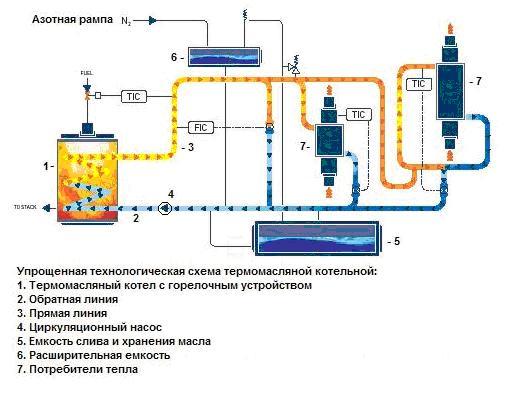 Термомасляная котельная